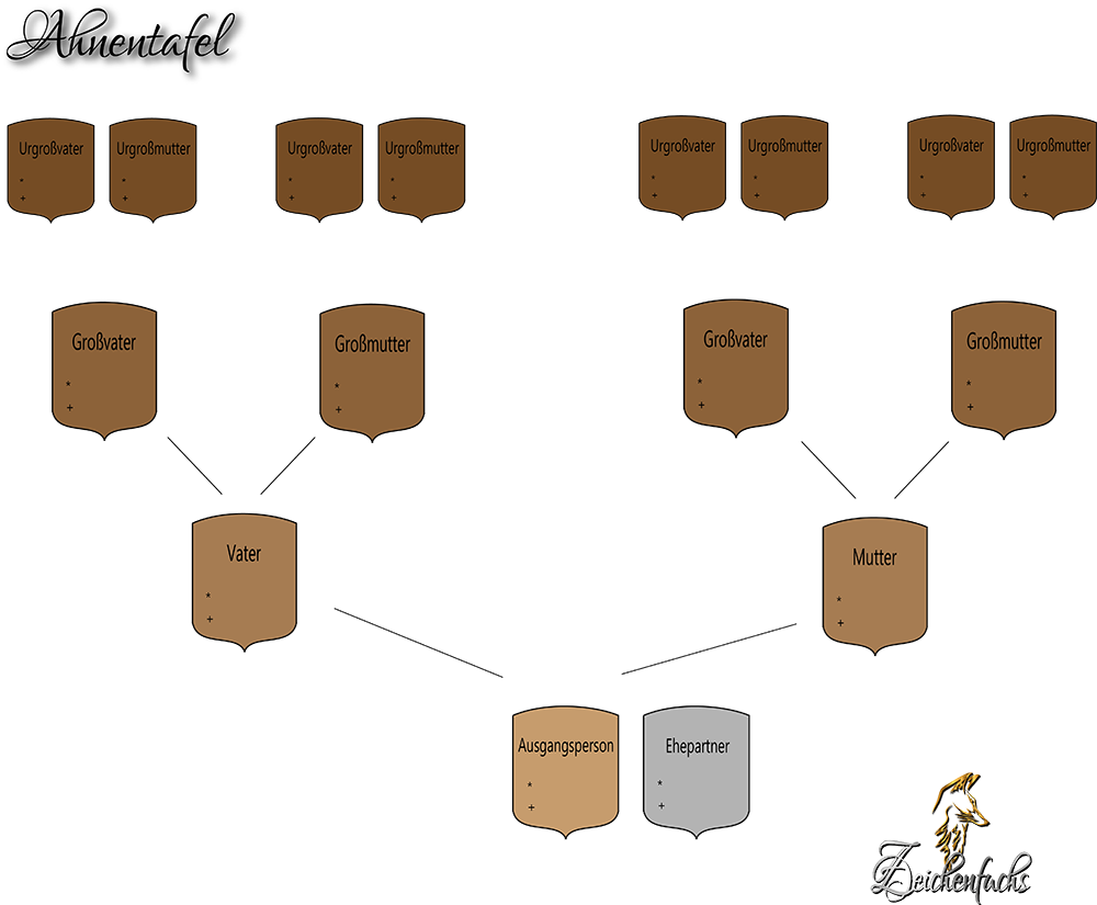 Structure of pedigree paintings